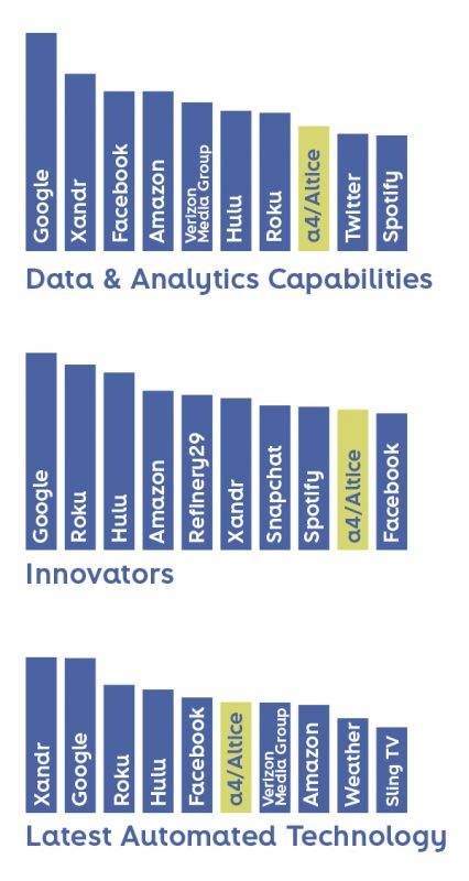 Data & Analytics Capabilities, Innovators, Latest Automated Technology